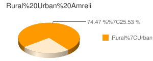 Amreli census population